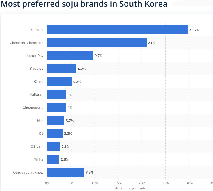 1811 Soju Popularity in South Korea